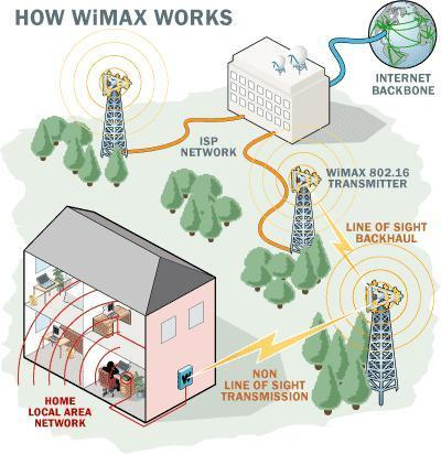 how WiMax works - MobileSyrup.com