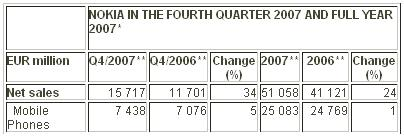 Nokia rocks Q4 with 44% increase - mobilesyrup.com