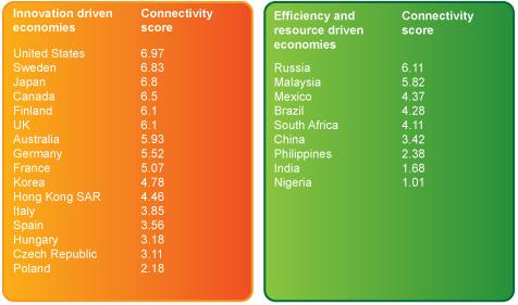 The Connectivity Scorecard - MobileSyrup.com