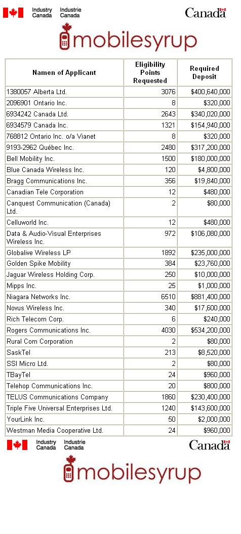 Industry Canada releases names for Wireless Spectrum Auction - MobileSyrup.com