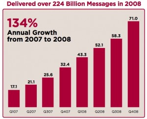 verisign-text-message-numbers