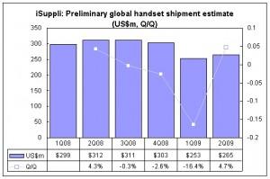 isuppli-chart-q2-hansdet