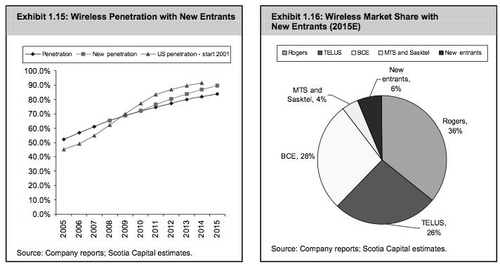 scotia-cap-wireless