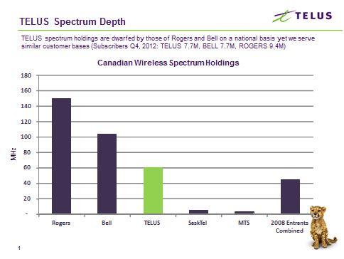 TELUS-Spectrum-Depth