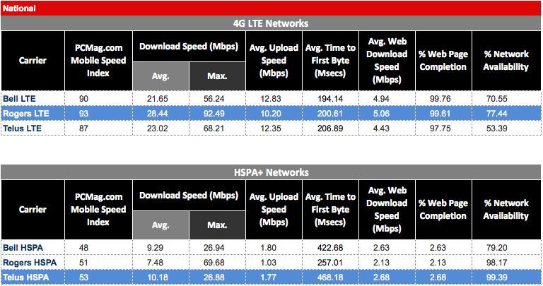 fastestnetworkpcmag