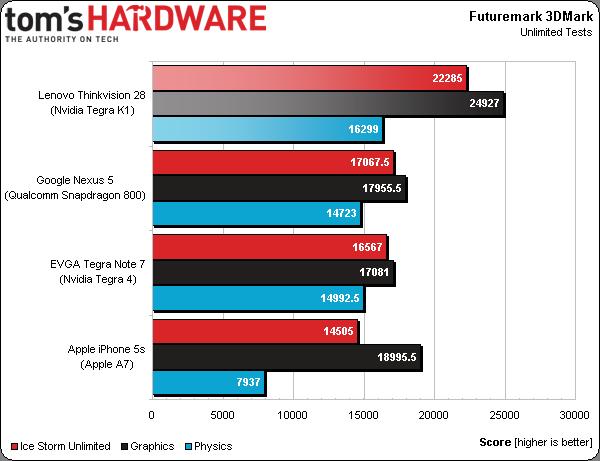 3.-LenovoThinkvisionPreview3DMark