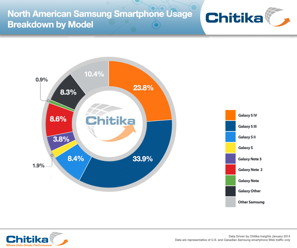 North American Samsung Smartphone Usage