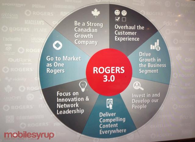 rogers-3.0