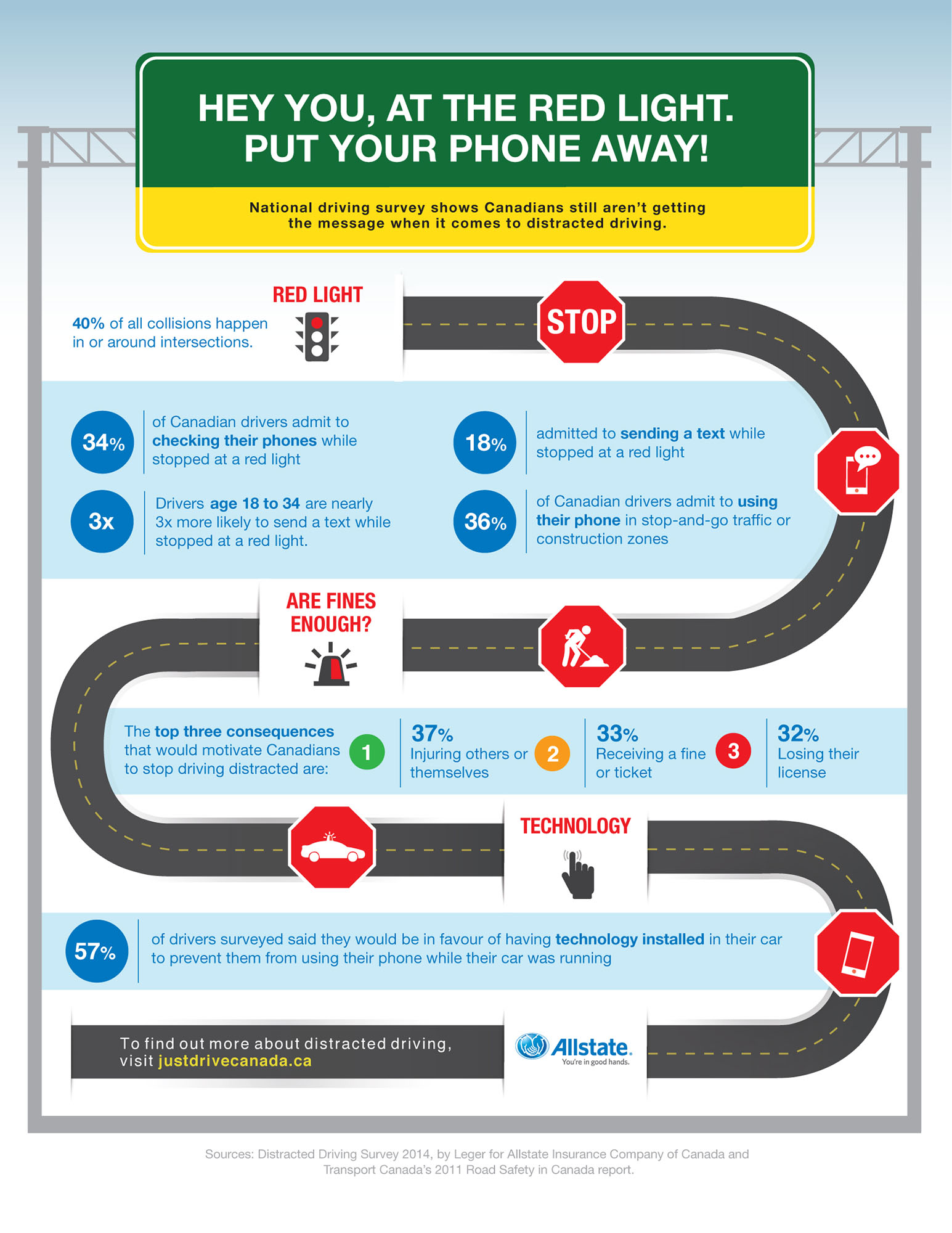 ALLSTATE INSURANCE COMPANY OF CANADA - Canadian Drivers Survey