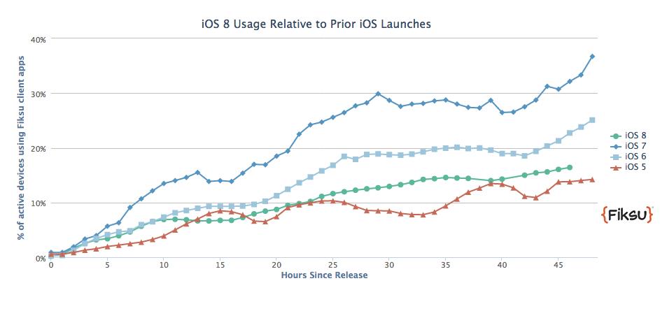 Fiksu iOS 8 usage