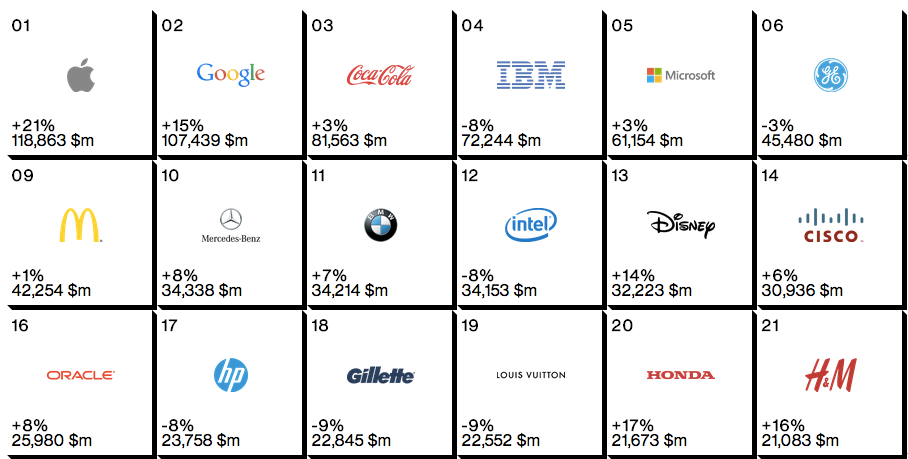 Interbrand Global Brand rank