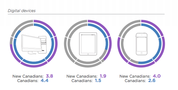 Yahoo Canada New Canadians study
