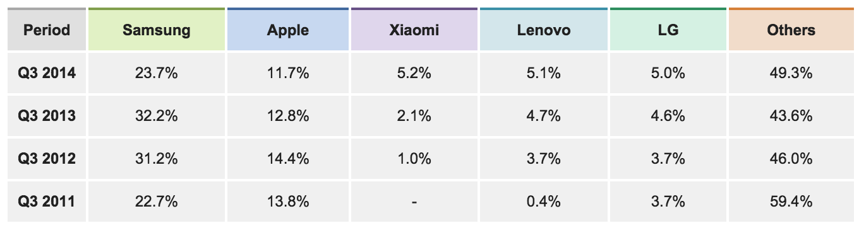 IDC Xiaomi