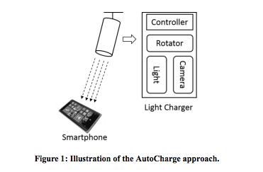 autocharge