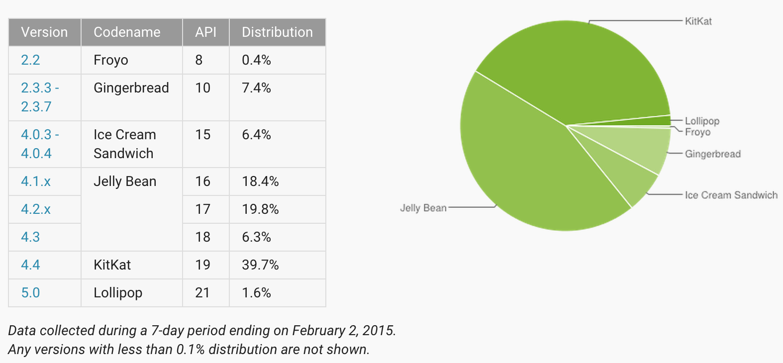 androiddistributionfebruary2015