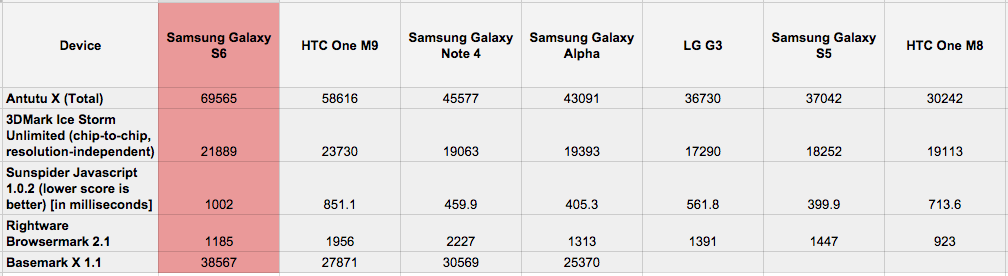 galaxys6benchmarks