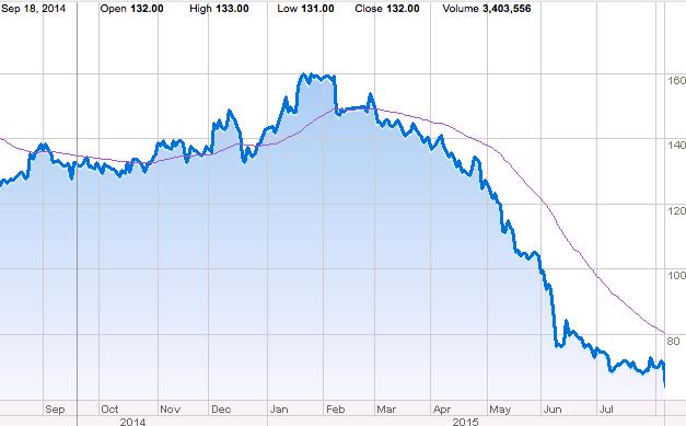 HTC stock decline