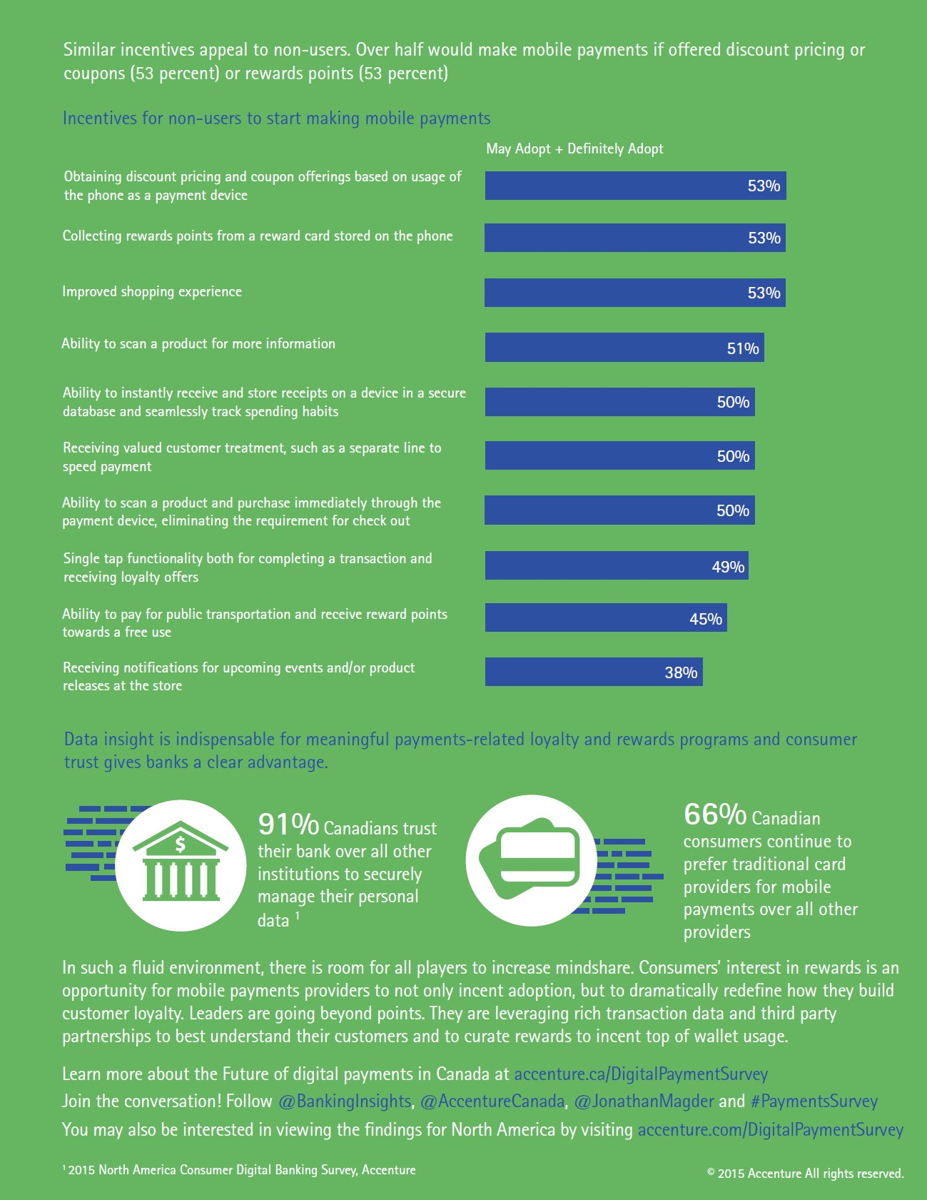 Mobile Payments Study