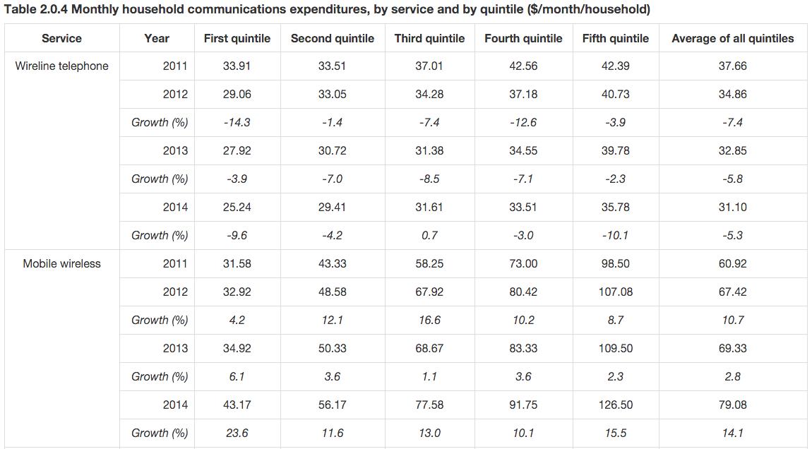 Communications Monitoring Report 2015 1