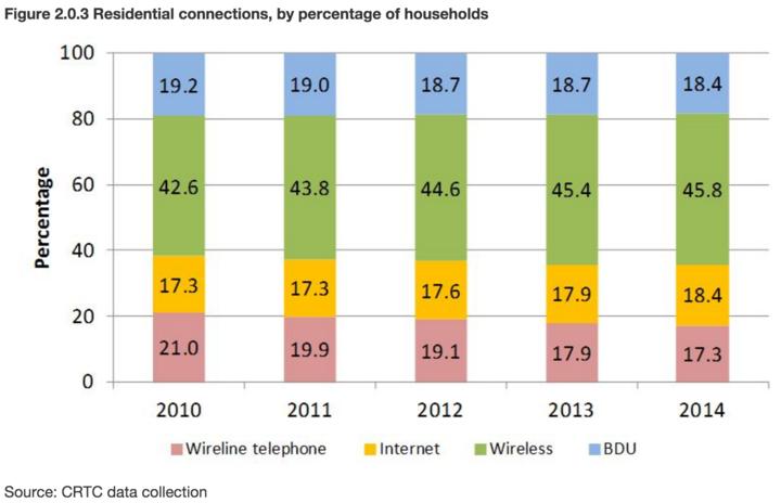 Communications Monitoring Report 20153
