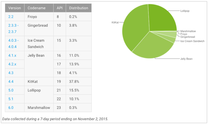 android november 2015 distribution