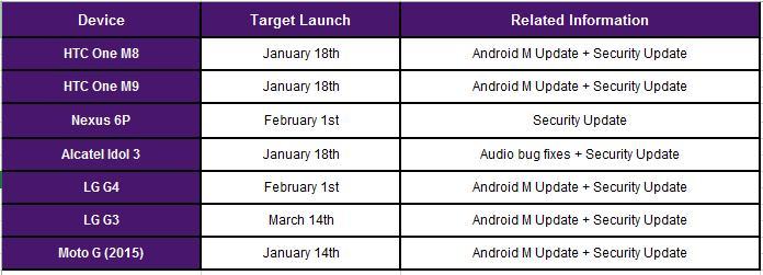 Telus OS update schedule