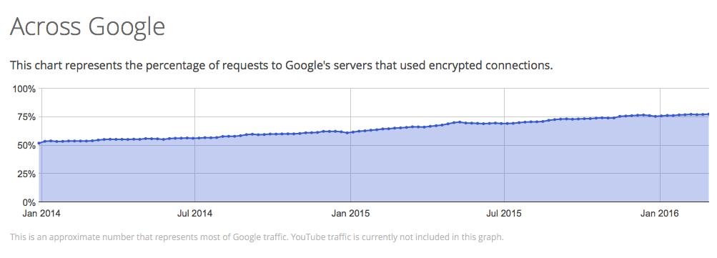 Google Encryption