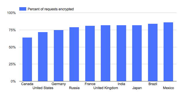 google-encryption-report-2