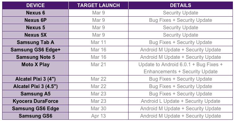 Software Update Schedule telus