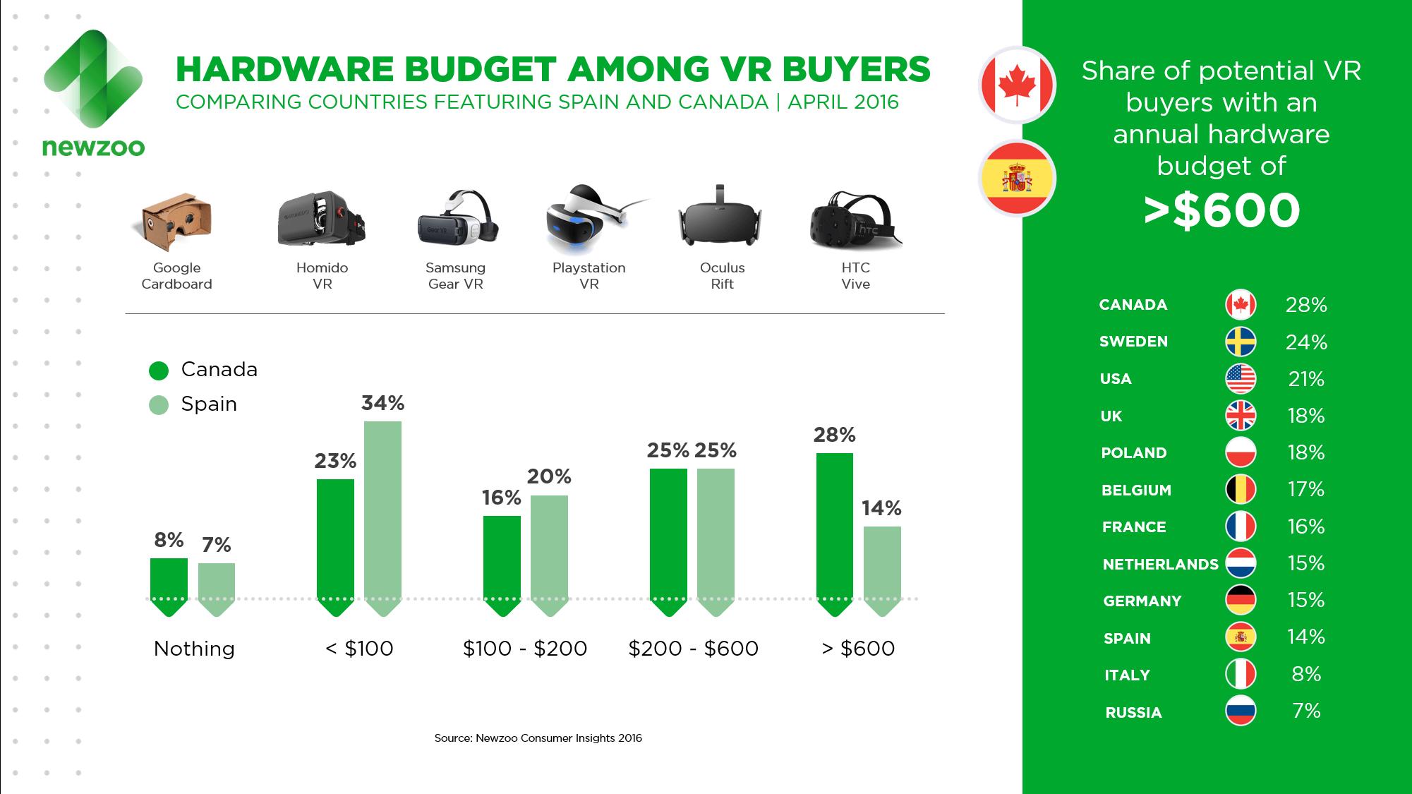 Newzoo_VR_Buyers_Hardware_Budget