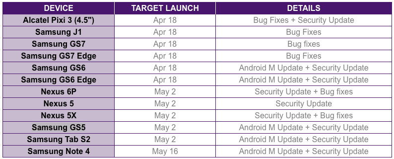 Software Update Schedule