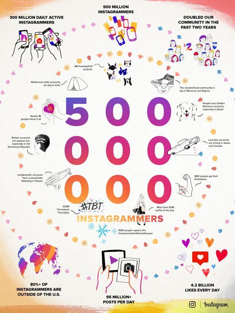 Instagram 500 MAU Milestone