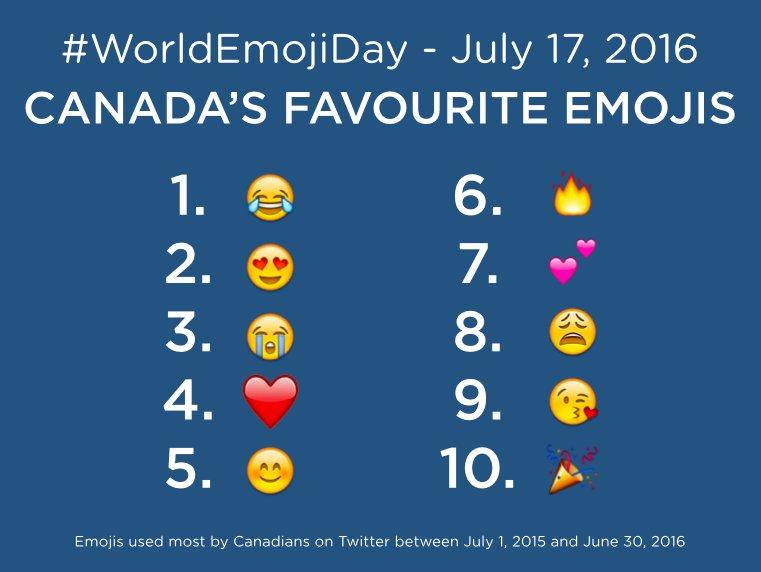 Canada's Favourite Emoji