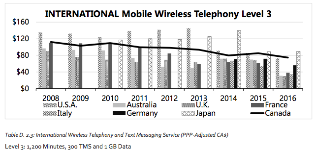 International mobile wireless chart
