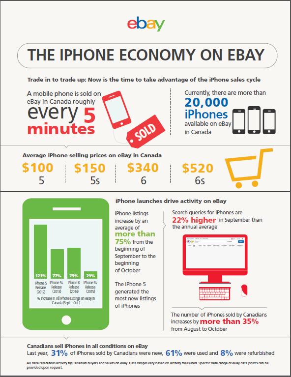 ebay-iphone-stats