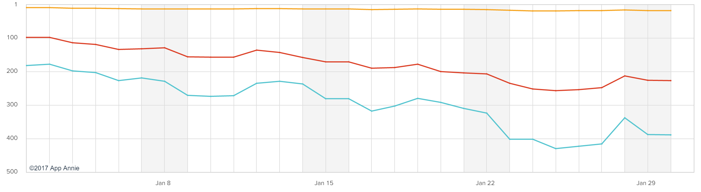 canada google allo rankings on the play store graph