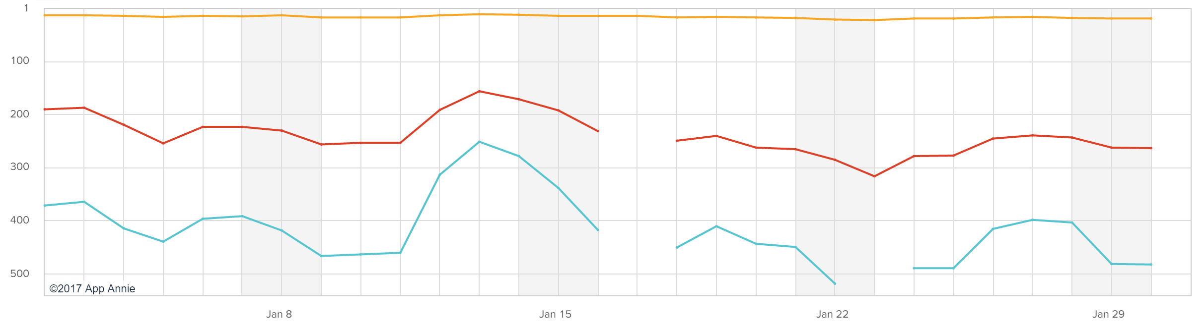 us google allo rankings on the play store graph