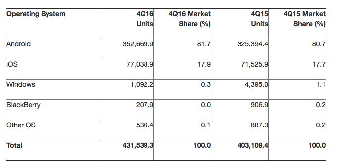 Gartner smartphone distribution numbers