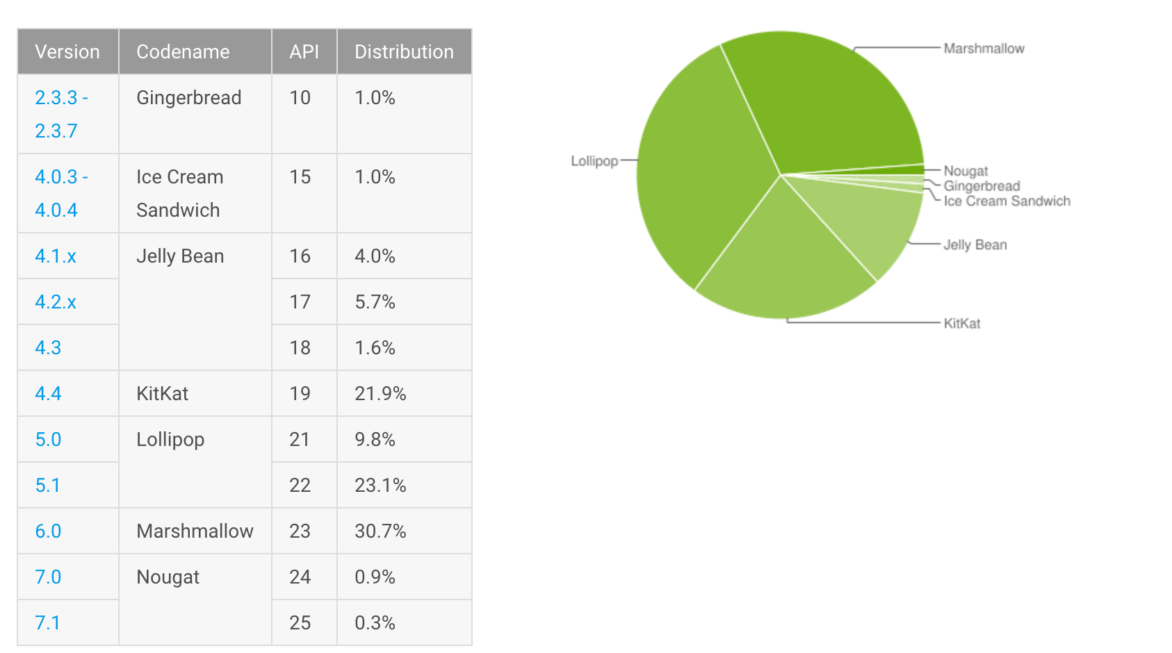 February Android distribution numbers
