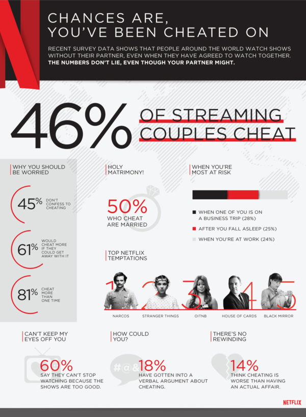 Netflix cheating infographic