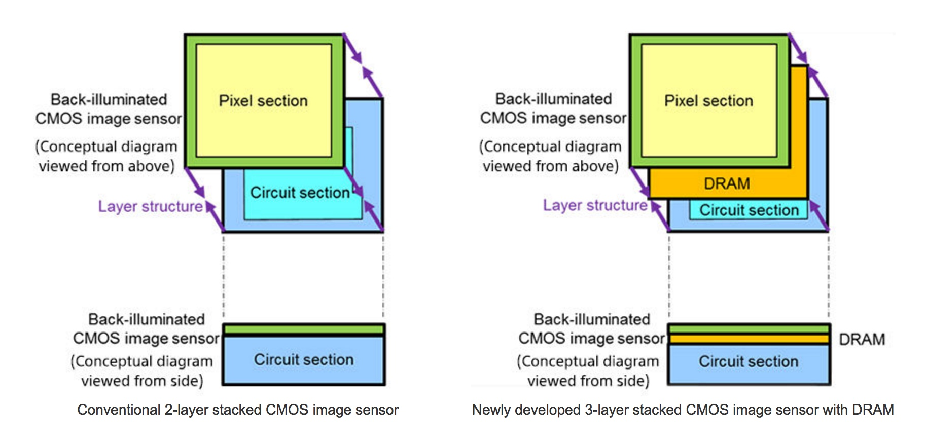 New Sony camera sensor design diagram