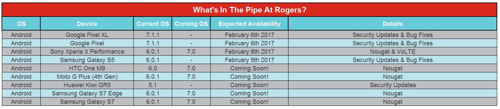 Rogers February Update Schedule