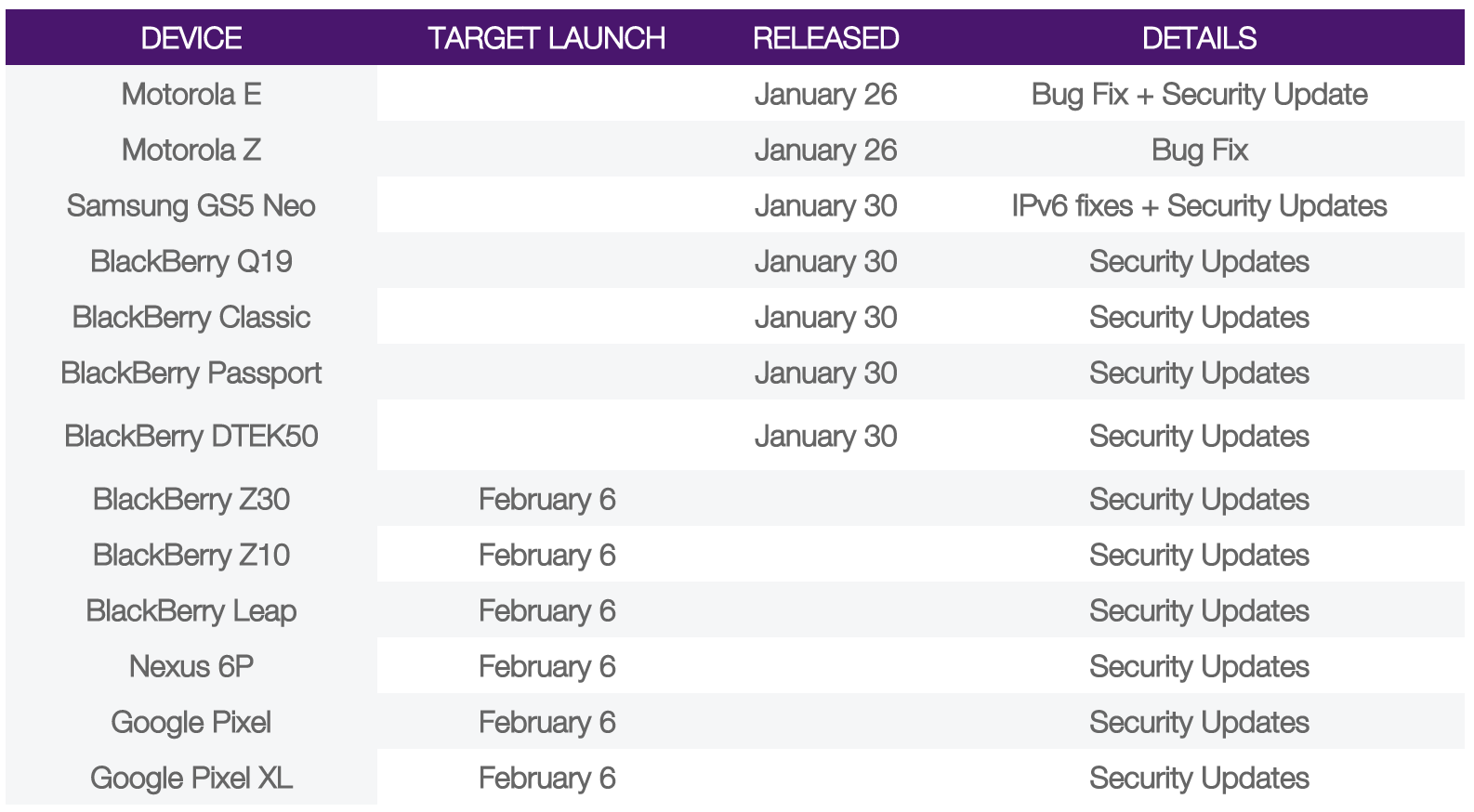 Telus February operating system upgrade schedule