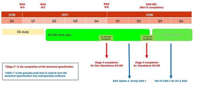 chart of timeline for 5g - 5g standards