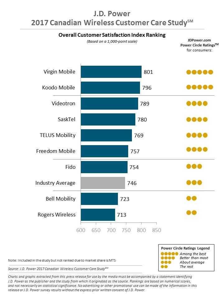 JD Power Wireless Customer Satisfaction Study