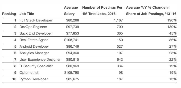 The Ten Best Jobs of 2017