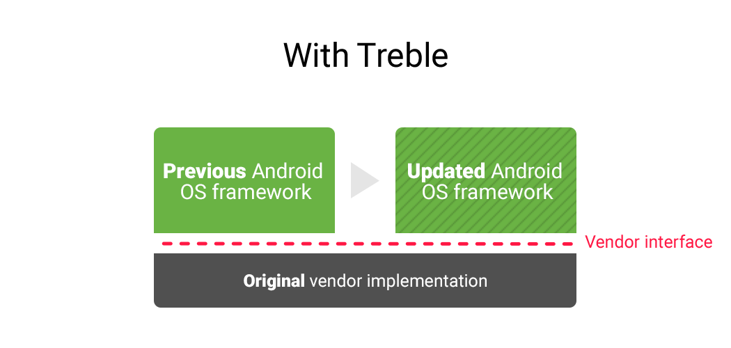Android-Update-After-Treble