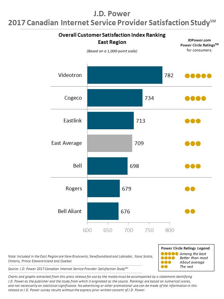 A bar graph highlighting how well Eastern Region Internet service providers faired