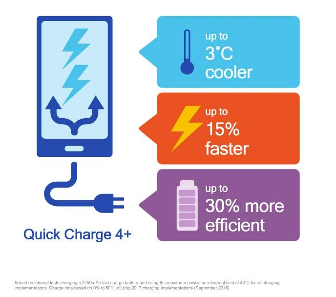 Image showing the statistical improvements promised by Quick Charge 4+