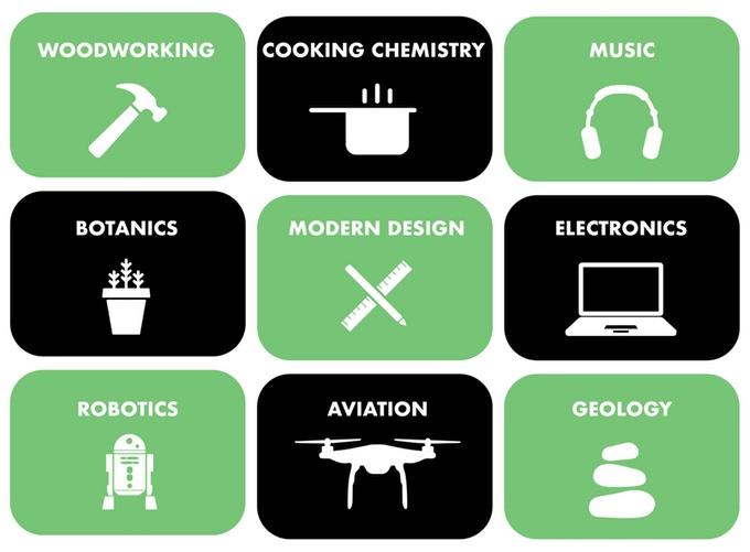 kitables types of kits